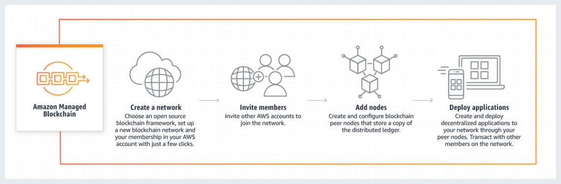 AWS blockchain